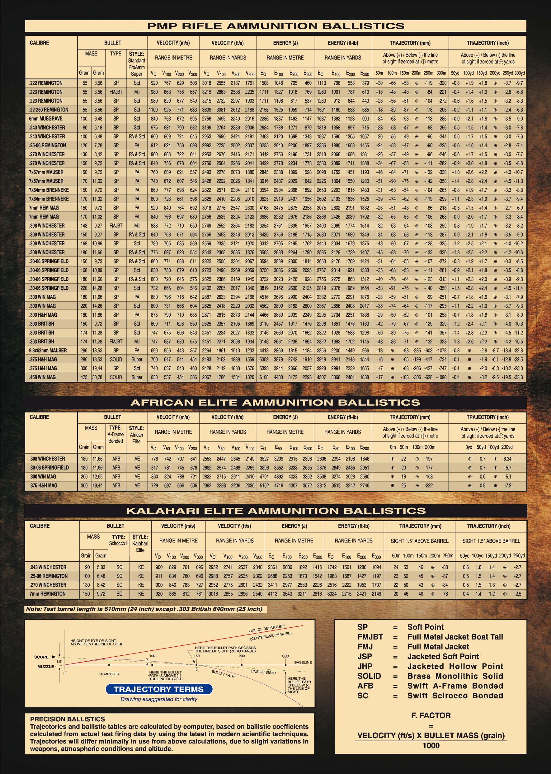 Sporting Ammunition – Ballistics Chart