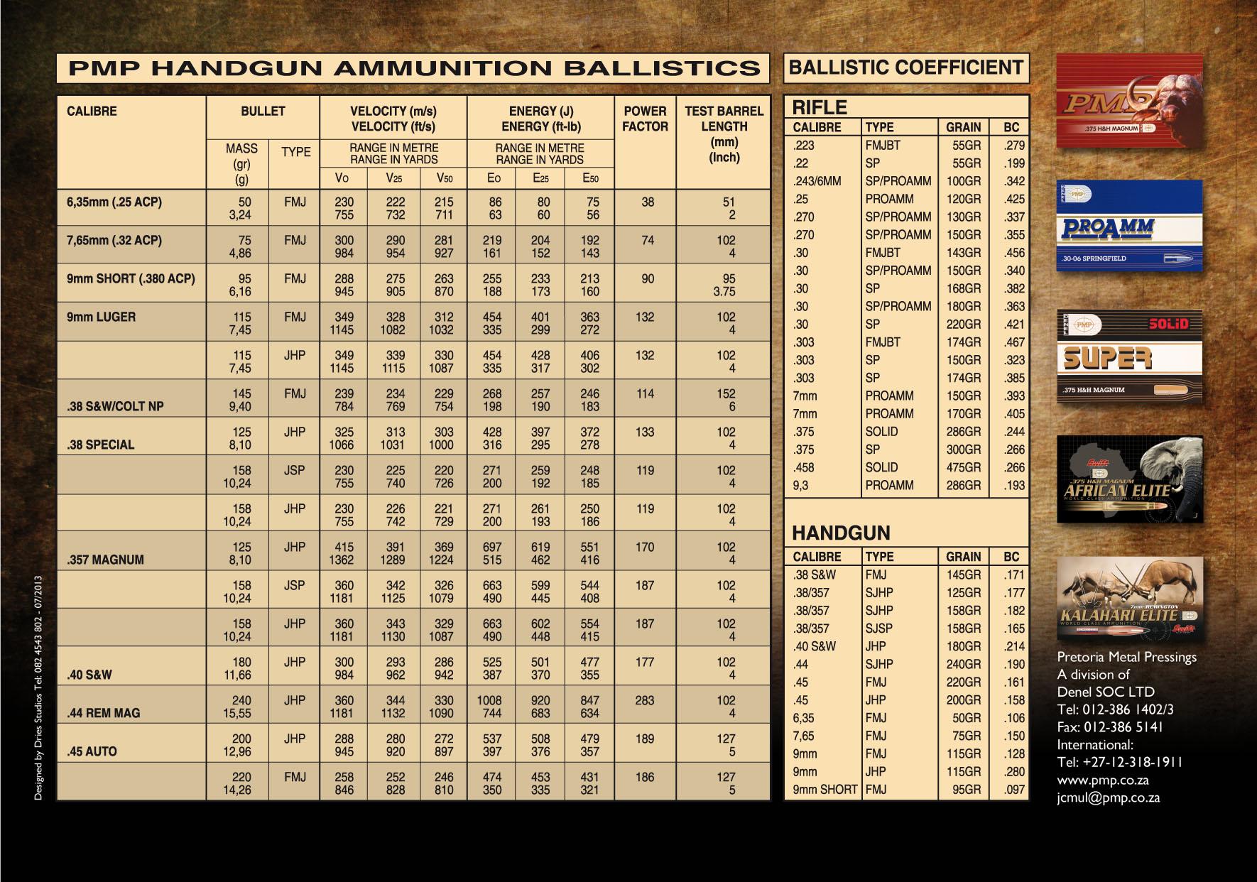 Sporting Ammunition | Denel PMP